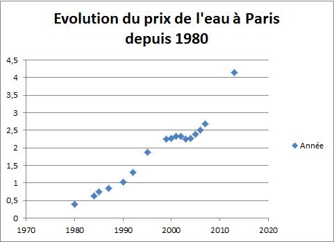 Evolution du prix de l'eau à Paris depuis 1980