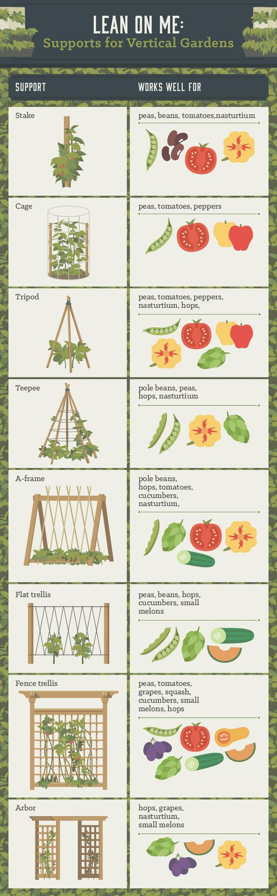 Un infographie pour savoir quel support est fait pour vos légumes